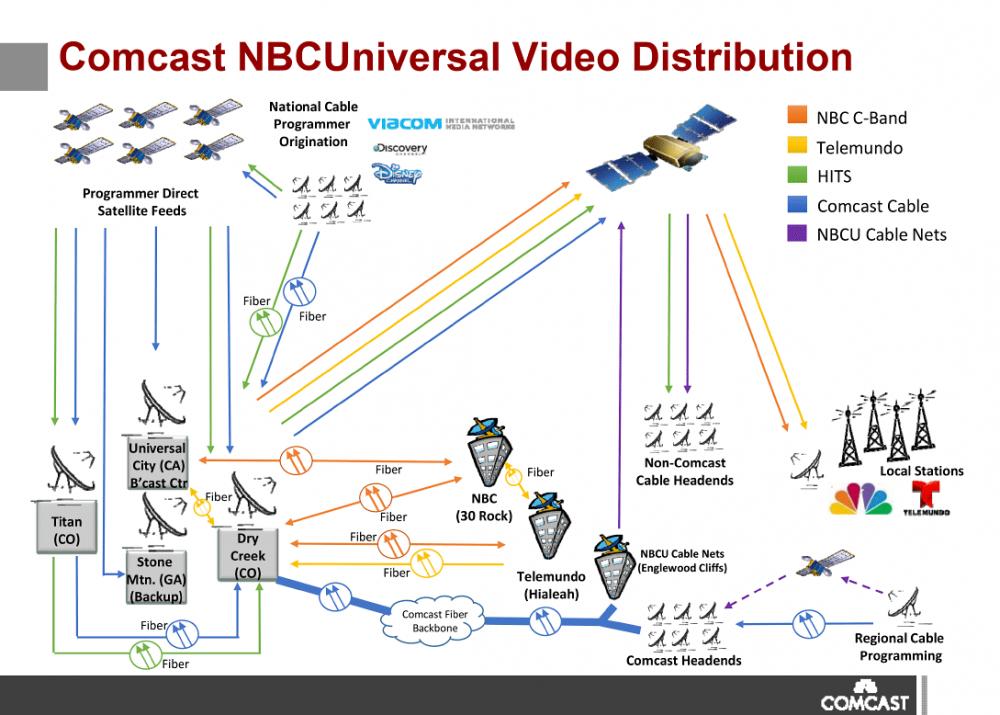 Comcast-NBCUniversal-Video-Distribution.thumb.png.e5d86e6fa2631183df3feca15789a095.png